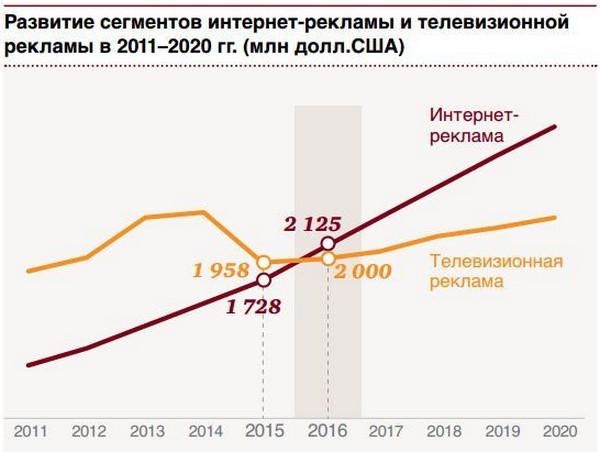 Интернет реклама в 2011 году маркетинговое агенство Новороссийск
